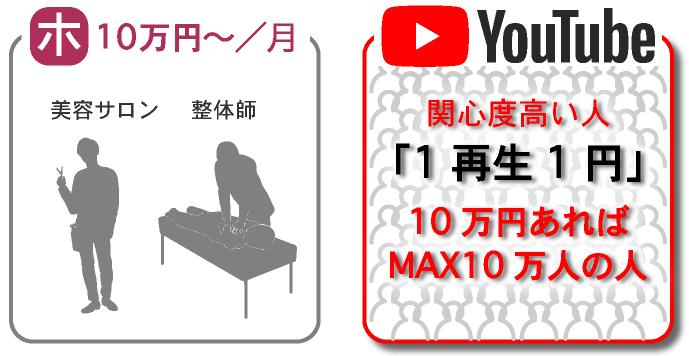 onenobleのYouTubeなら関心度高い人に『1再生1円』からで出せるの画像